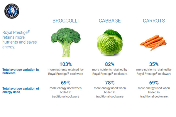 Vegetable Nutrients